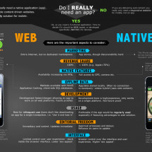 The whole web is confused by mobile Infographic