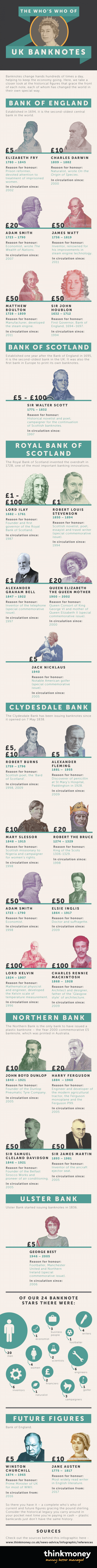 The Who�s Who of UK Banknotes