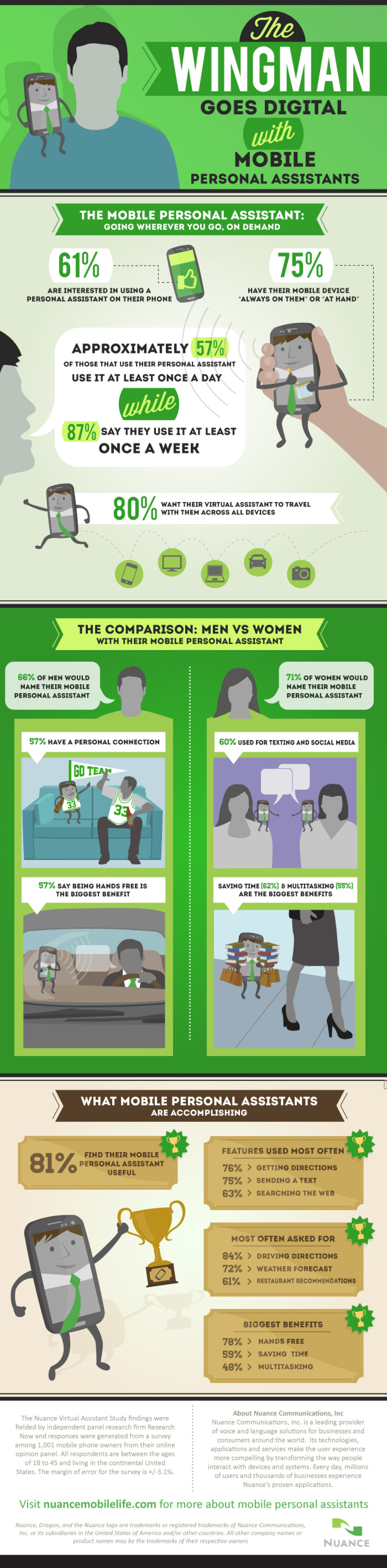 The Wingman Goes Digital with Mobile Personal Assistants Infographic