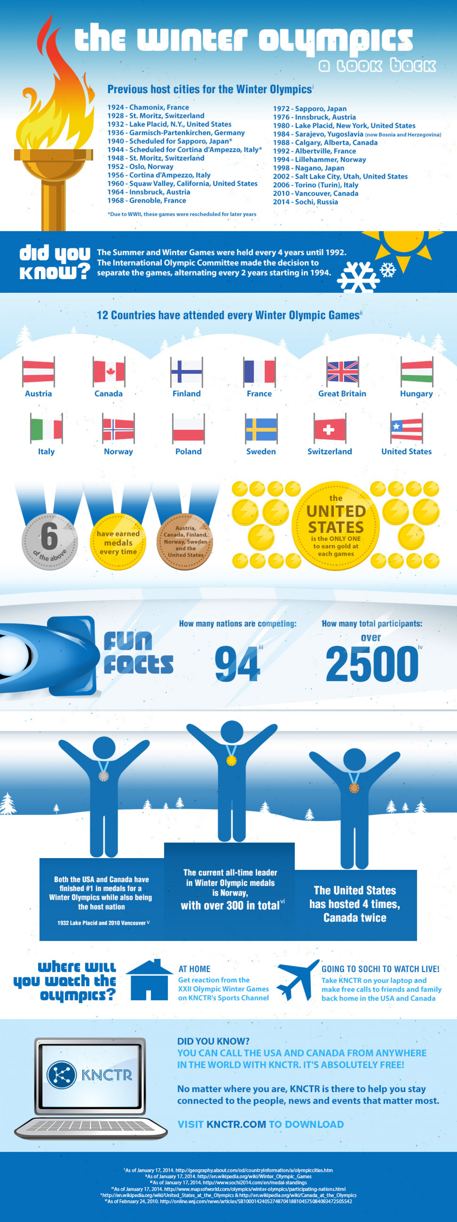 The Winter Olympics - A Look Back Infographic