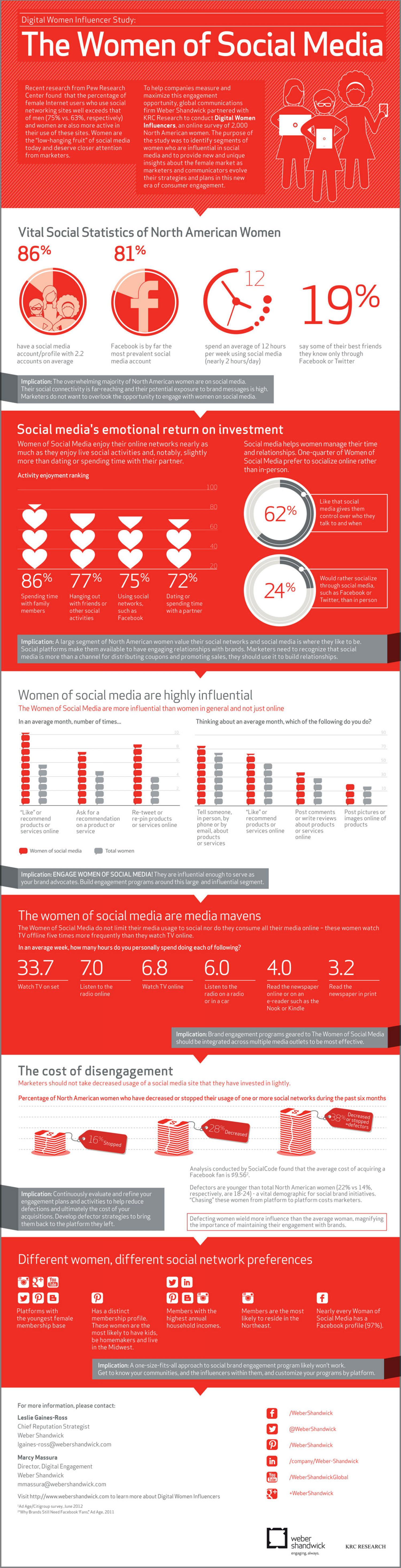 The Women of Social Media  Infographic