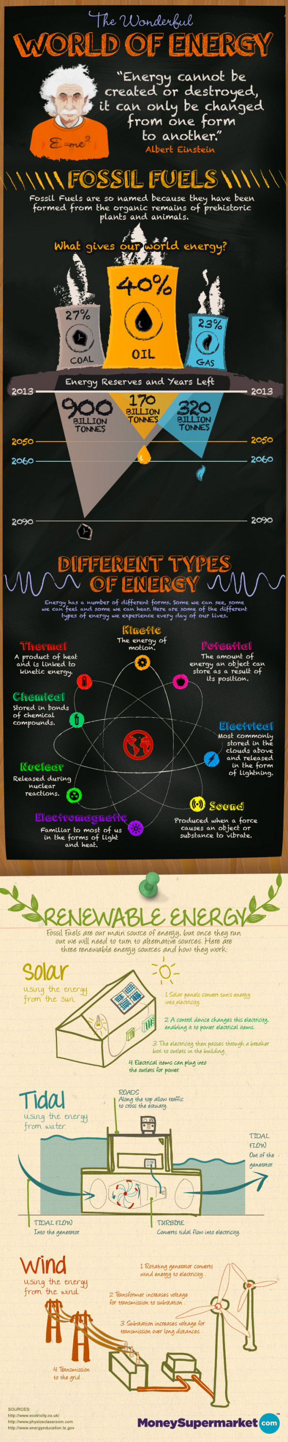 The Wonderful World of Energy Infographic