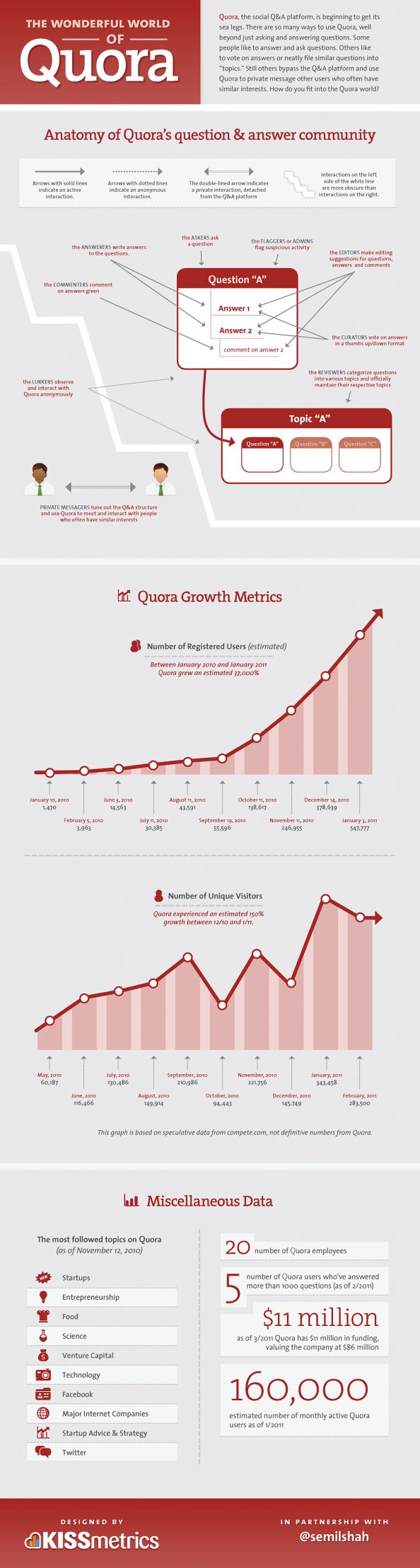 The Wonderful World of Quora Infographic