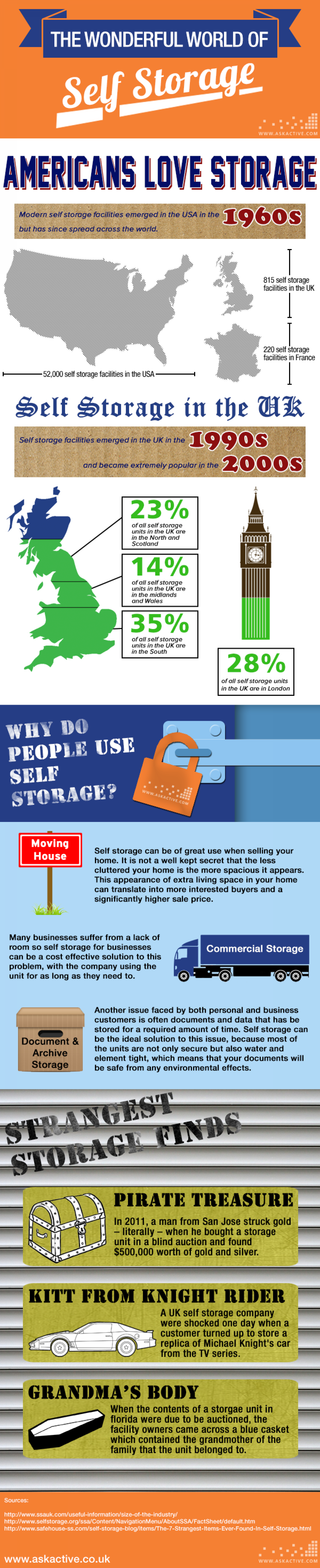 The Wonderful world of Self Storage Infographic