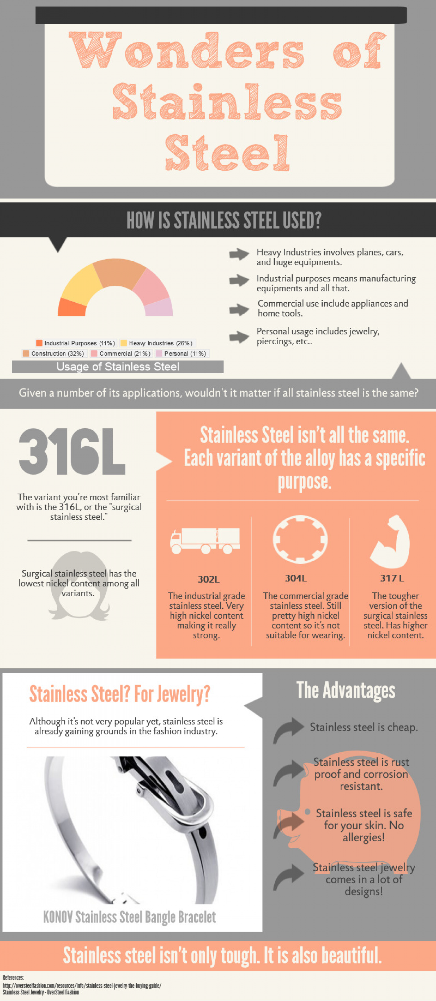 The Wonders Of Stainless Steel Visual Ly