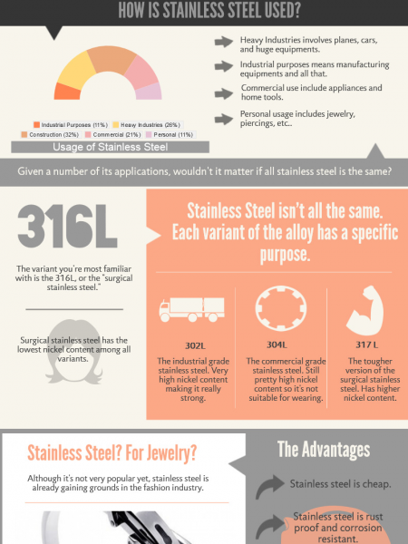 The Wonders Of Stainless Steel Infographic