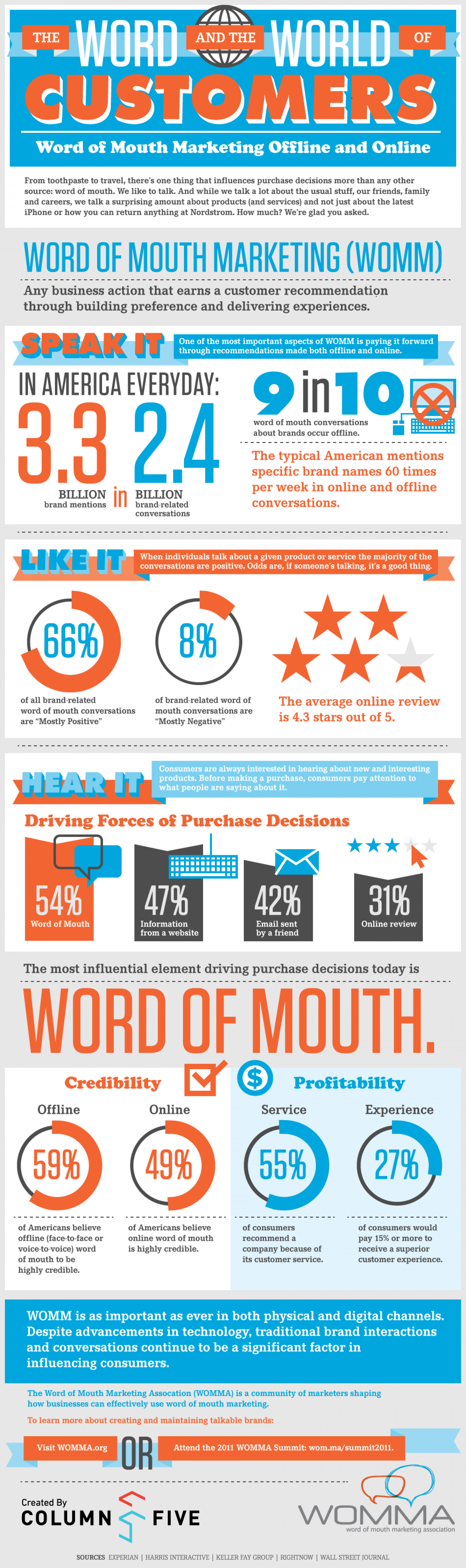 The Word and the World of Customers Infographic