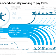 The Work We Do to Pay Taxes Infographic