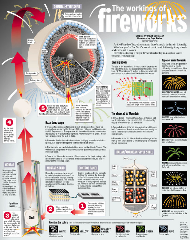 The Workings of Fireworks