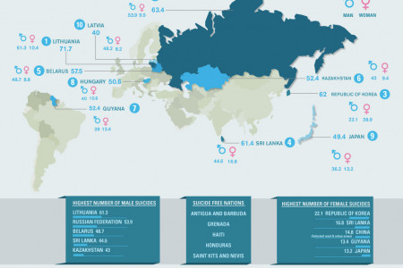The World According to Suicide Infographic