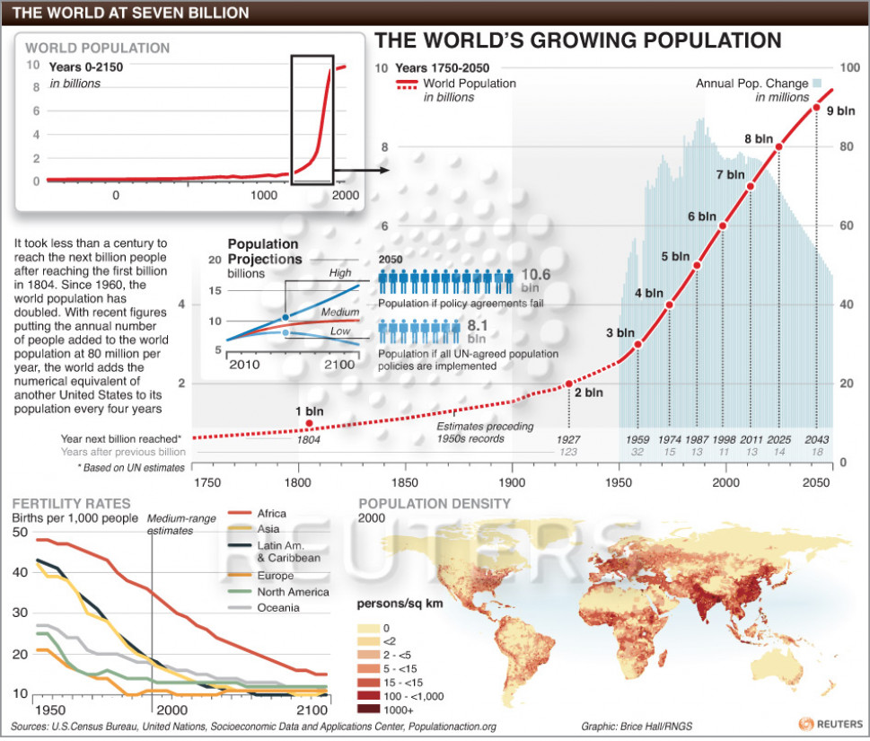 The World at 7 Billion - Growing Population Infographic