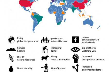 The World In 2030 (EN ver) Infographic