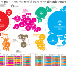 The world in carbon dioxide emissions Infographic