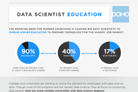 The World Needs Data Scientists Infographic