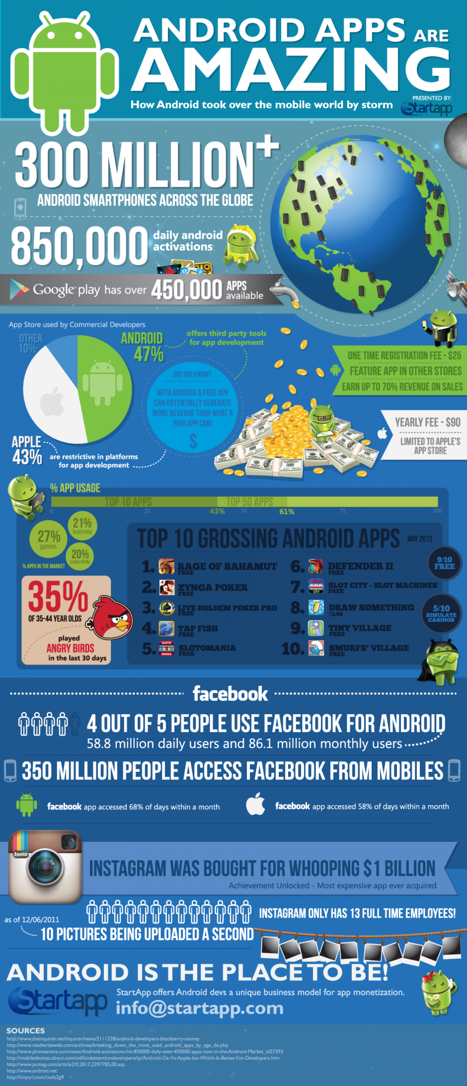 The World of Android Apps Infographic