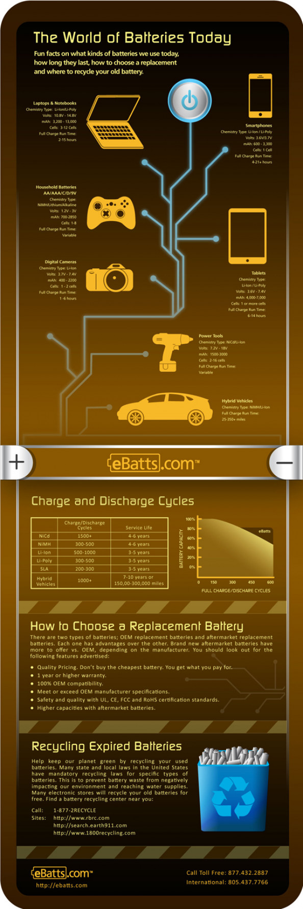 The World of Batteries Today Infographic