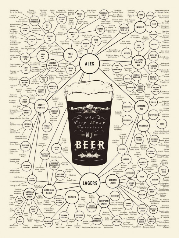 Infograph: The World of Beer