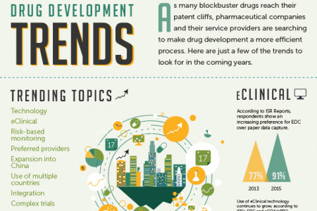 The World of Drug Development Trends Infographic