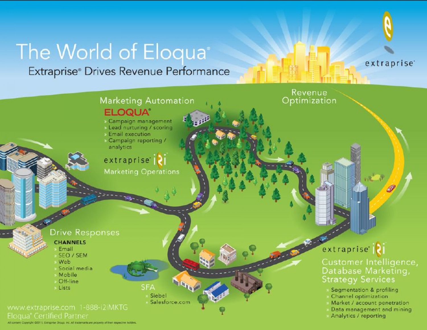 The World of Eloqua Infographic Infographic