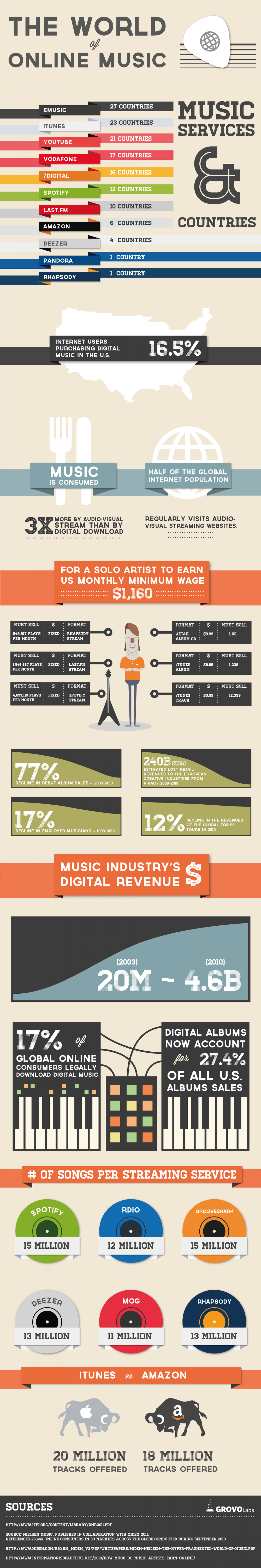 The World of Online Music Infographic
