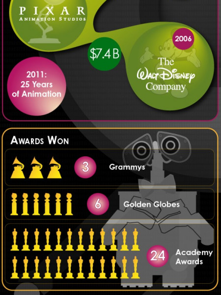 The World of Pixar Infographic