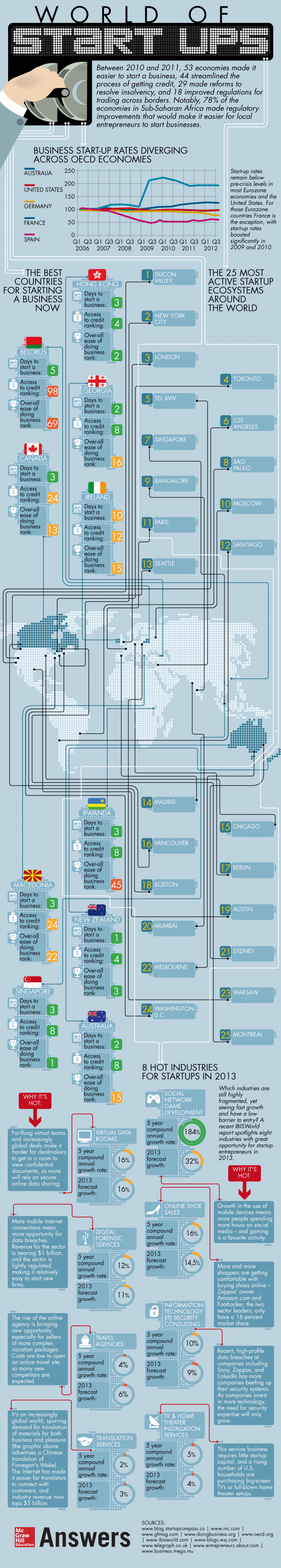 The World of Start Ups Infographic