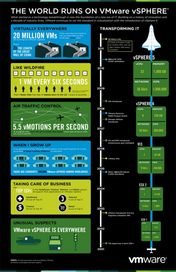 THE WORLD RUNS on VMware vSphere Infographic