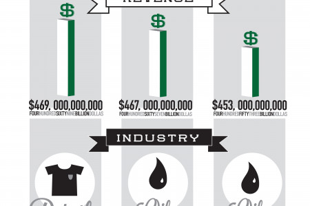The World's 3 Richest Companies  Infographic