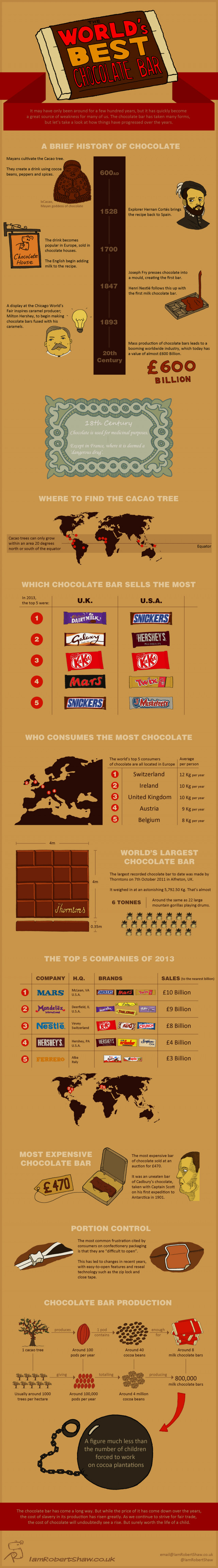 Worksheet History Of Chocolate Bars the history of chocolate bar infographic world