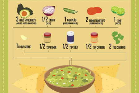 The World's Best Guacamole Infographic