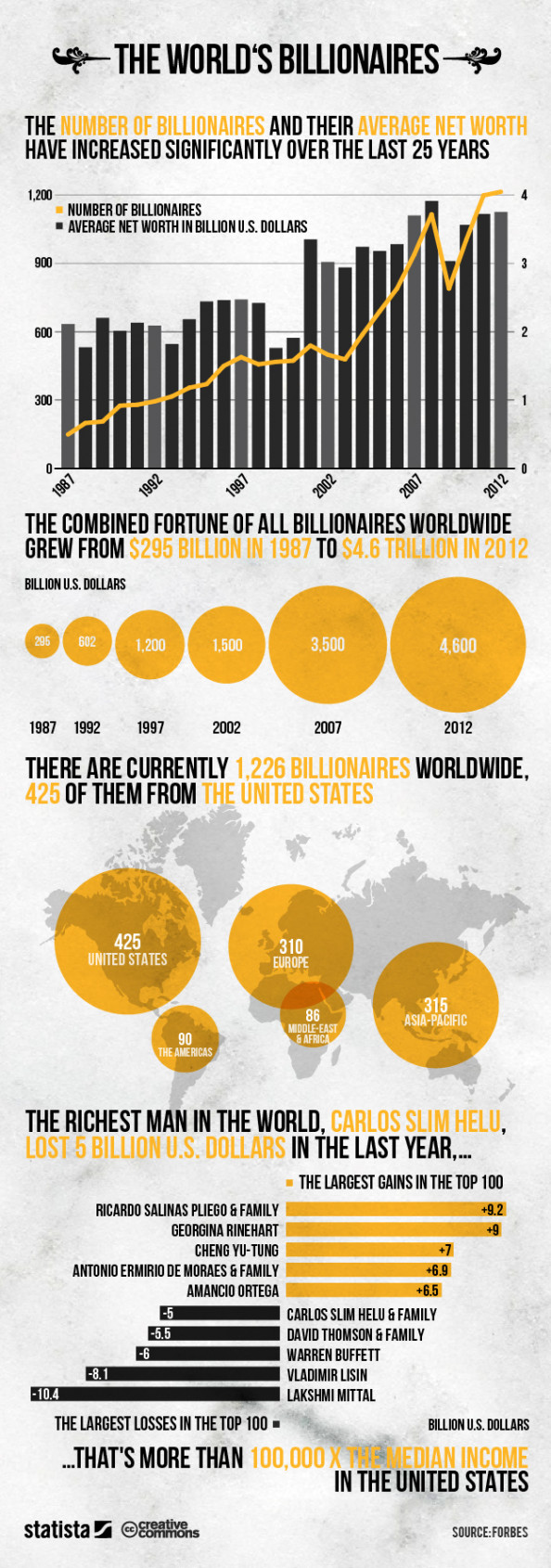 The World&#039;s Billionaires Infographic
