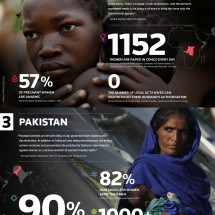 The World's Five Most Dangerous Countries For Women Infographic