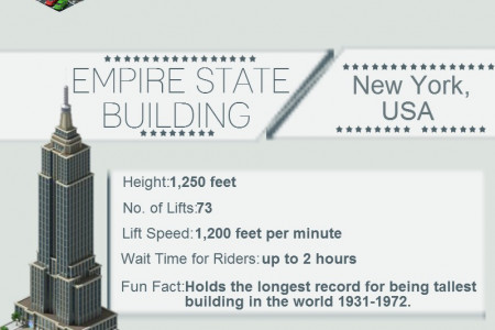 The World's Greatest Lifts Infographic