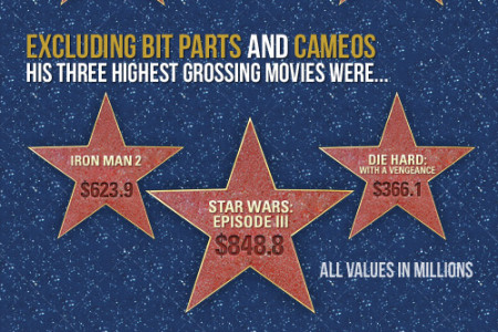 The World's Highest Grossing Actor Infographic
