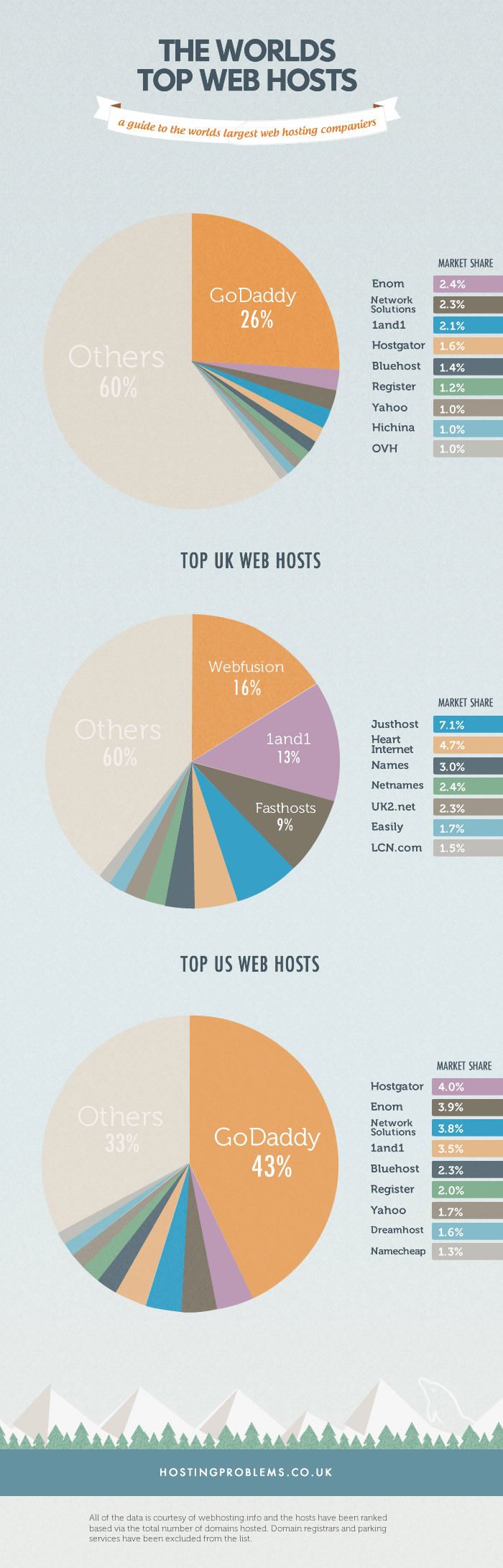 The Worlds Largest Web Hosts