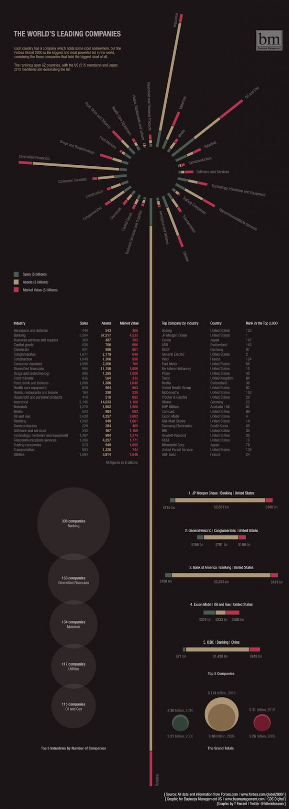 The World's Leading Companies Infographic