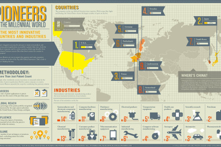 The World's Leading Innovators Infographic