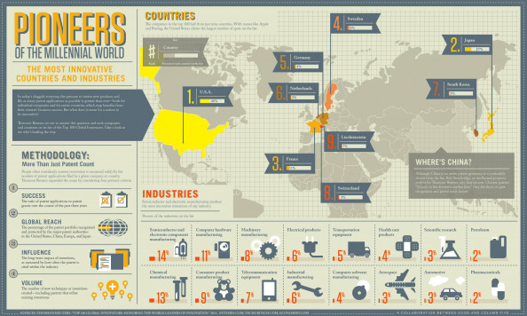 The World&#039;s Leading Innovators Infographic