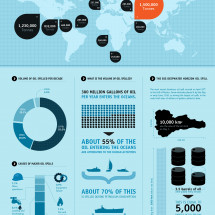 The World's Most Disasterous Oil Spills Infographic