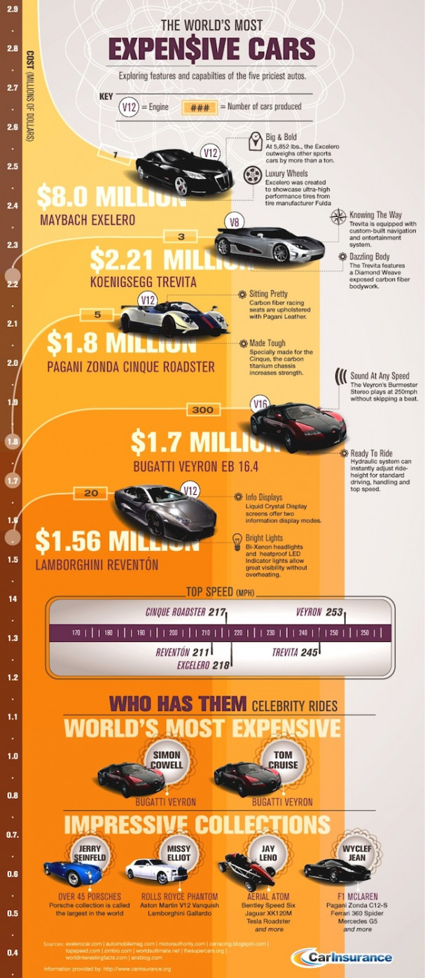 The Worlds most expensive cars