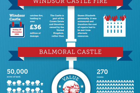 The World's Most Expensive Homes Infographic