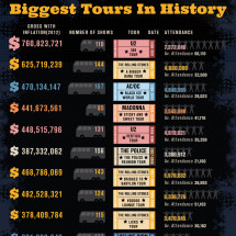 The World's Most Historic Rock and Roll Antics Infographic