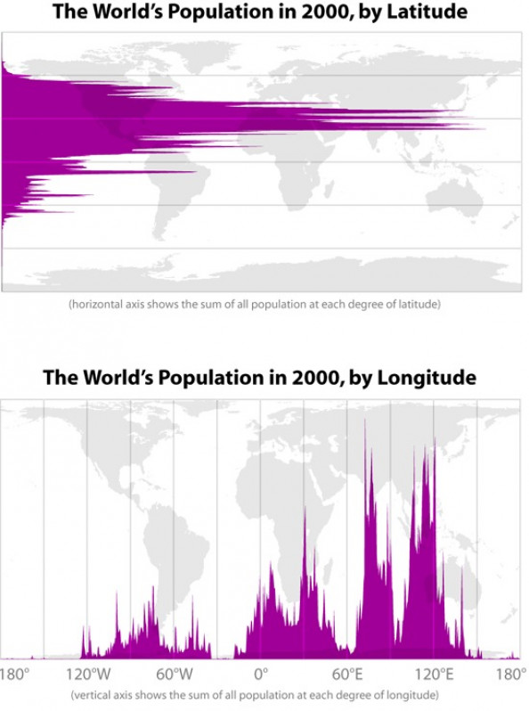 The World&#039;s Population in 2000 by Latitude and Longitude Infographic