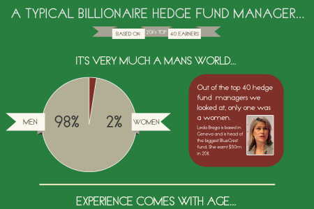 The Worlds Richest Hedge Fund Managers Exposed Infographic