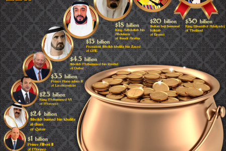 The World's Richest Royals 2011 Infographic