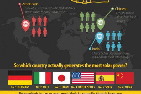 The World's Solar Leaders Infographic