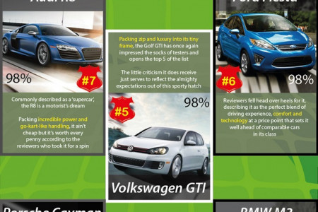 The World's Top 10 Cars for 2013 Infographic
