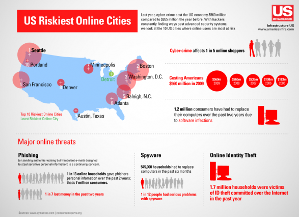 The Worst Cities for Online Crimes