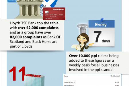 The Worst PPI Claims Companies In 2012 Infographic