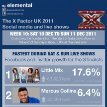 The X Factor social media infographic for Week 10 Infographic